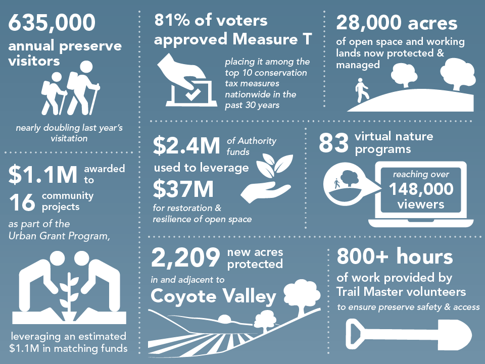 Increasing equitable access to nature in a year of challenges and successes